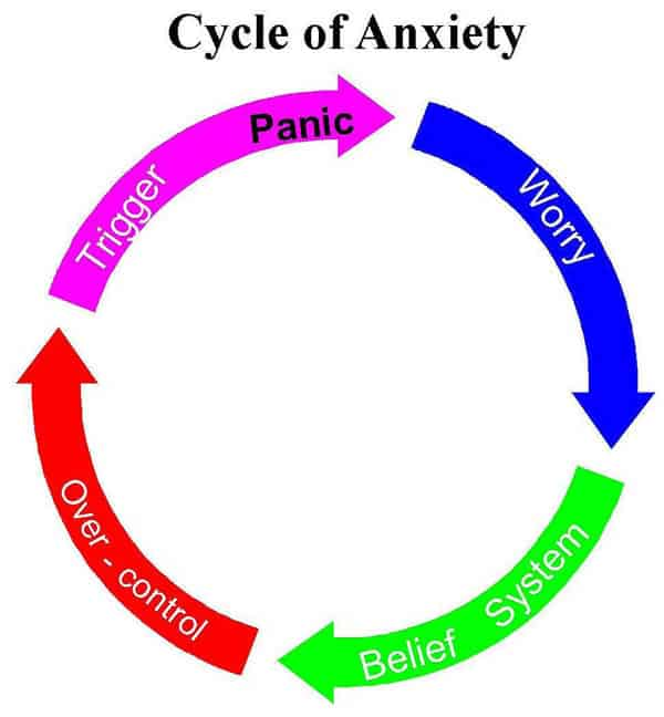 Anxiety and Our Belief Systems